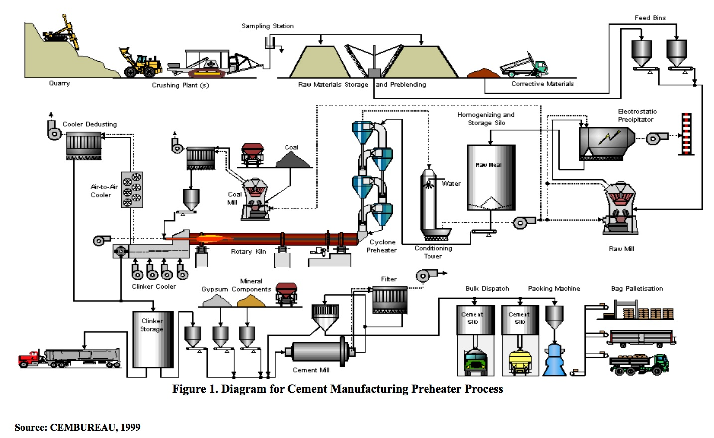cement process flow diagram 2007 international 4300 air conditioning wiring the manufacturing systems