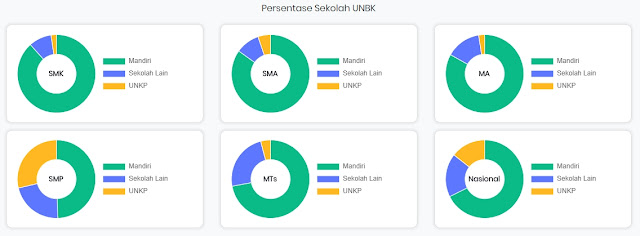 Statistik UNBK 2019/2020