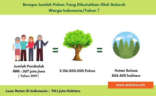 berapa jumlah pohon yang dibutuhkan untuk menghasilkan oksigen