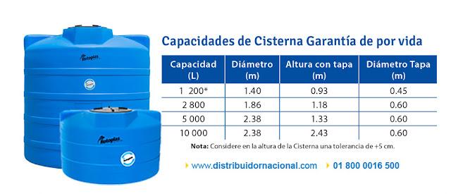 Medidas y Capacidades Cisternas Rotoplas