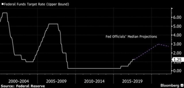 ФРС собирается сокращать свой баланс, достигший 4,5 трлн. дол.