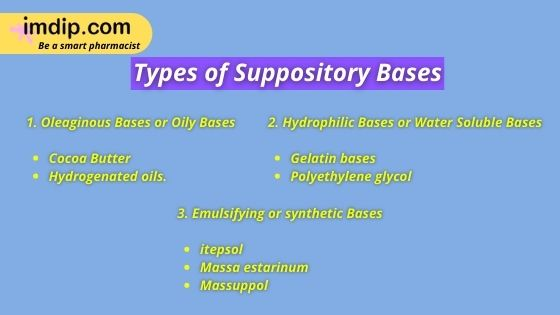 Classification of Suppository Bases:
