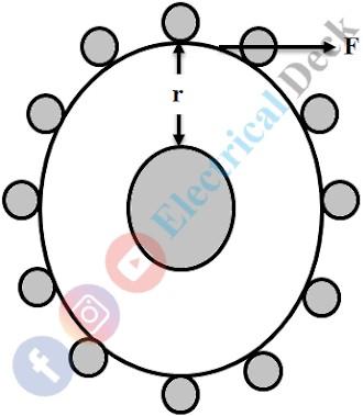 Torque Equation of a DC Motor