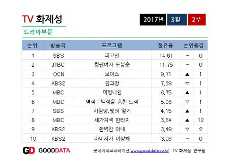3月第2週 韓劇演員話題性《大力女子都奉順》《被告人》爭搶王座