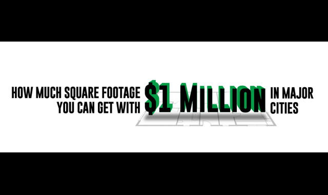 How Much Square Footage You Can Get for $1 Million in Major Cities
