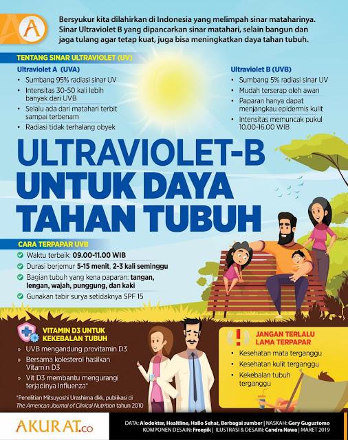 ultraviolet B