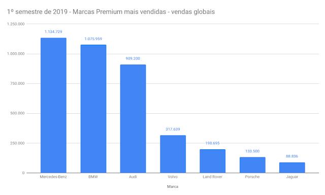 Mercedes-Benz lidera ranking de marcas premium mais vendidas do mundo em 2019