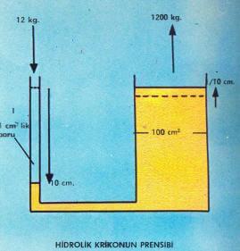 Hidrolik Nedir? Hakkında Bilgi
