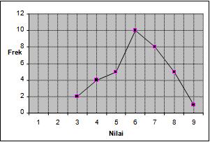 gambar grafik soal ulangan matematika