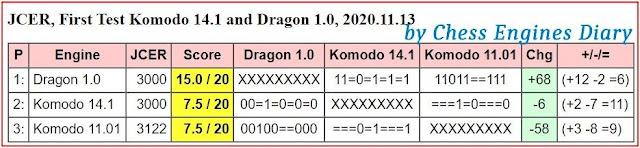 Chess Engines Diary - test tournaments 2020.11.13.Komodo-DragonTest