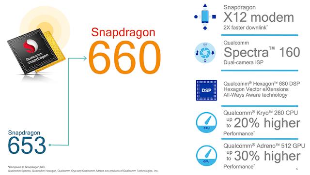 Wow Ternyata Ini 15 Hp Snapdragon 660 Terbaik 2018, Performa Mirip Kelas Premium