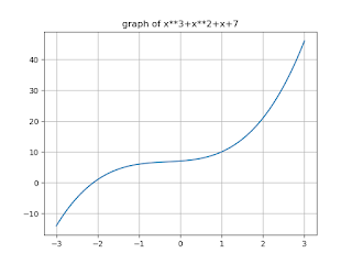 To print the root of equation x**3+x**2+x+7 and plot its graph