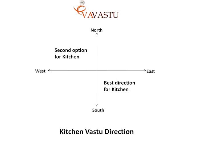 Kitchen-Vastu-direction-in-hindi