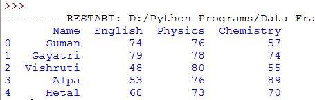 Delete multiple columns using  columns parameter from python dataframes