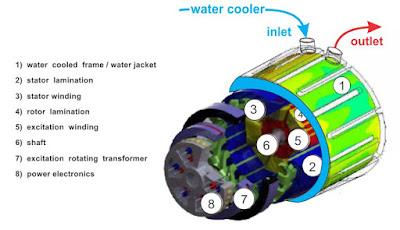 sistem pendingin motor listrik