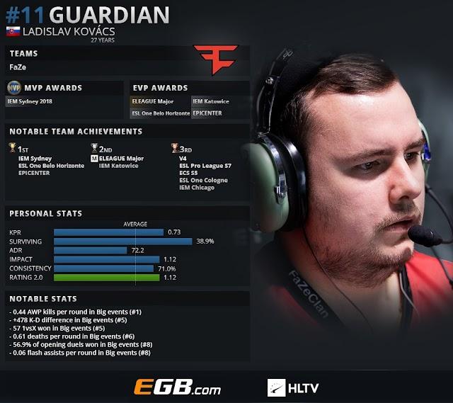 CS:GOトップ20プレイヤー2018 第11位 : GuardiaN
