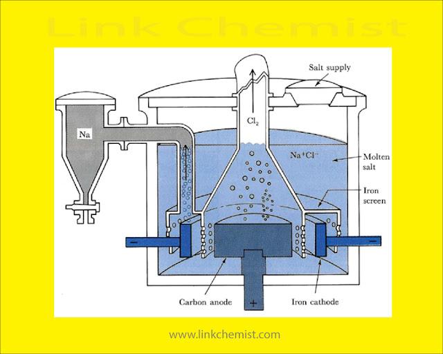 Electrolysis:  Electrolysis of NaCl - Linkchemist