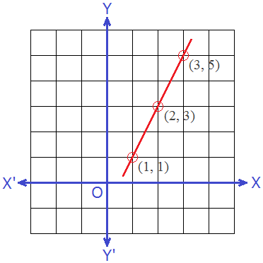 Graph of Linear Equation 2x - y = 1
