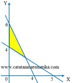 Soal Cara Menentukan Sistem Pertidaksamaan Linear