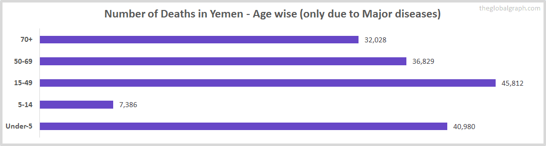 Number of Deaths in Yemen - Age wise (only due to Major diseases)