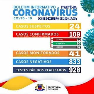 Mais 05 pacientes se recuperaram da Covid-19 em Itaetê