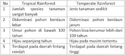 Contoh latihan soal geografi tentang persebaran flora dan fauna beserta jawaban bonus soal 35 Soal Pilihan Ganda Persebaran Flora dan Fauna & Jawaban + Essay