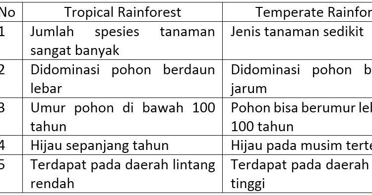 soal essay tentang persebaran flora dan fauna