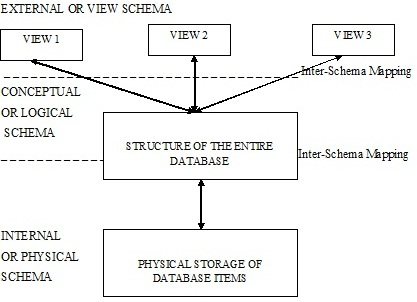 Notes on dbms three schema approach the word schema means arrangement how we want to arrange things that we have to store the diagram above shows the three different schemas used in dbms ccuart Gallery