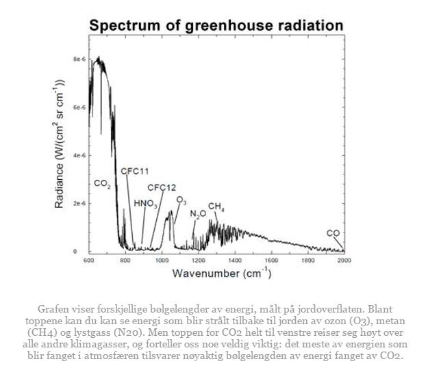 Karbon dating jorden alder