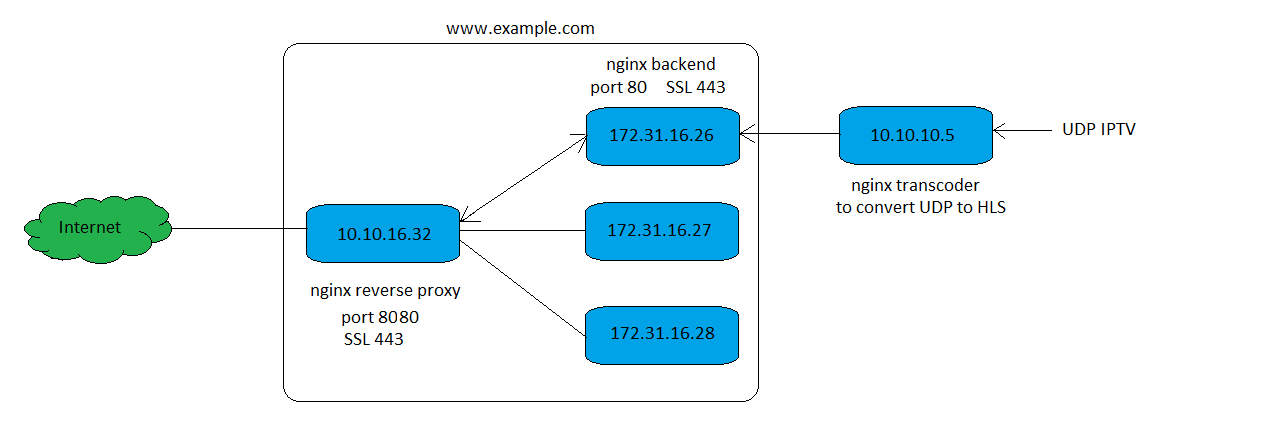 Welcome to NGINX by Addiestar Silaban: Implement Nginx Reverse Proxy