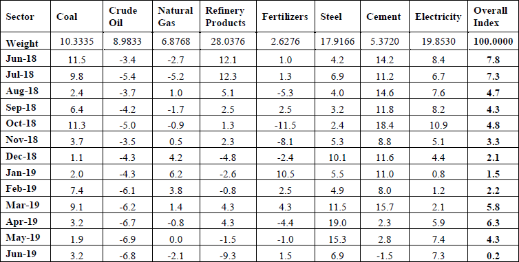 Combined Index of Eight Core Industries in June 2019