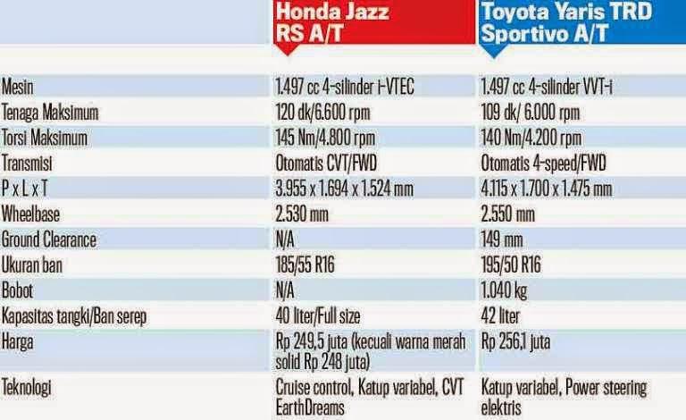 toyota yaris trd vs honda jazz rs kelebihan dan kekurangan grand new veloz 2016 mana yang lebih unggul mobilku org sedangkan torsi kemampuan membawa beban di tanjakan kedua mobil ini juga berbeda dimana untuk maksimumnya 145 nm