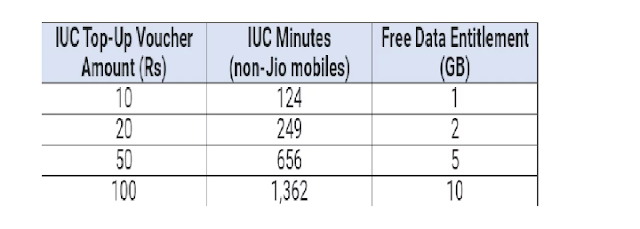 Jio gave a blow on Diwali, will have to pay to talk on other networks, will have to recharge