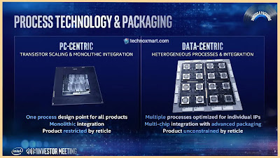 Intel 7nm Chip Delay Moves To More Manufacturing Outside