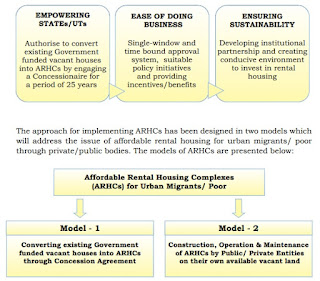Affordable-Rental-Housing-Complexes-ARHC-1