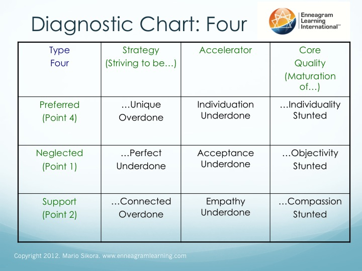 enneagram type 4 and 7 relationship problems