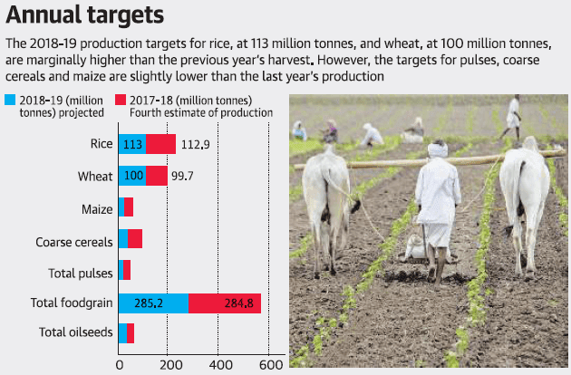 slight increase in foodgrain production output