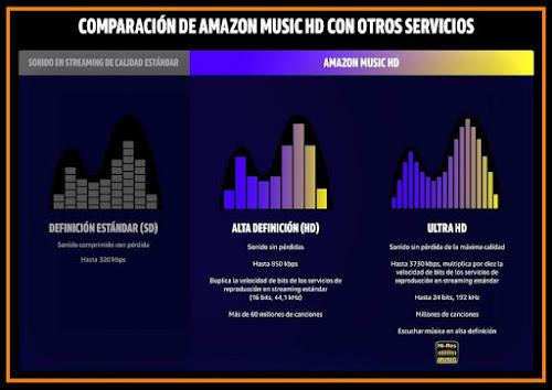 Comparativa Amazon Music HD