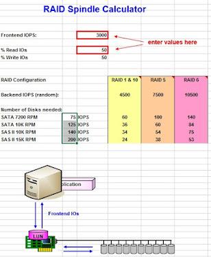 Menentukan Storage Tidak Selalu Pada Besarnya Hard Disk Saja