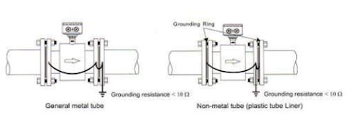 Grounding flow meter electromagnetic