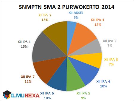 Ilmu Hexa; SNMPTN; SMA Negeri 2 Purwokerto