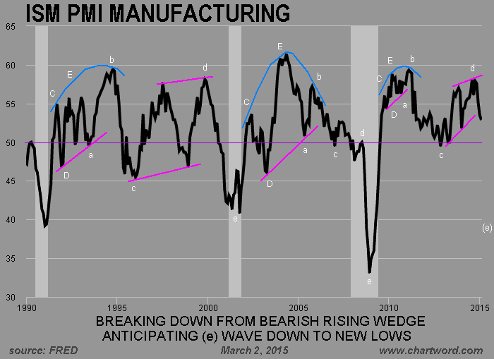ChartWord: ISM PMI Manufacturing February 2015