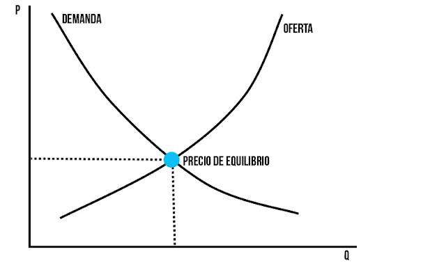 LEY DE LA OFERTA Y LA DEMANDA