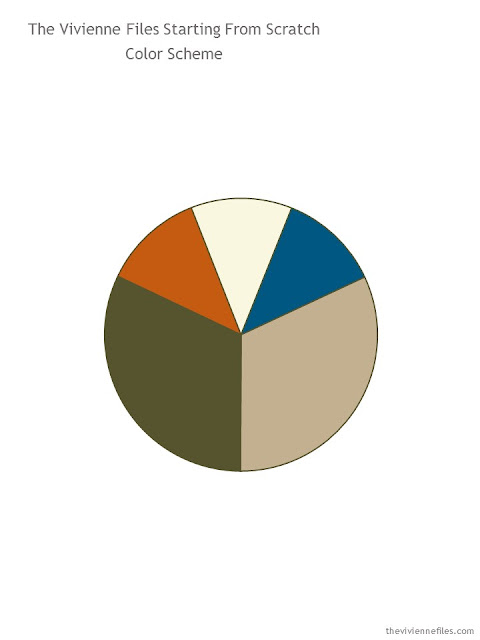 capsule wardrobe color palette in khaki, olive, rust, ivory and teal