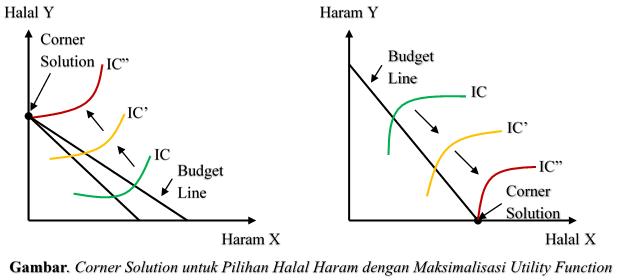 Corner Solution untuk Pilihan Halal Haram