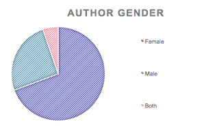 Carpe Librum 2019 Reading Stats Gender