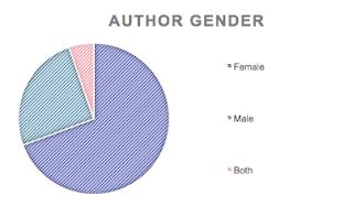 Carpe Librum 2019 Reading Stats Gender