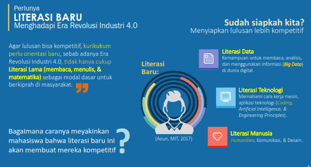Proses Pembelajaran Digital dalam Era Revolusi Industri 4.0