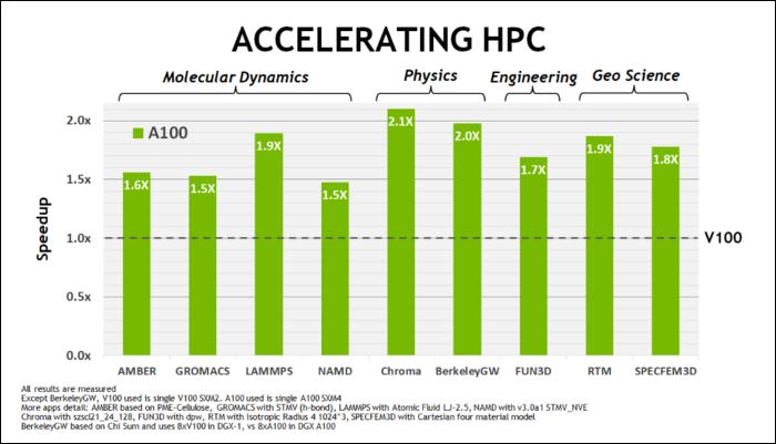 تحسينات أداء HPC