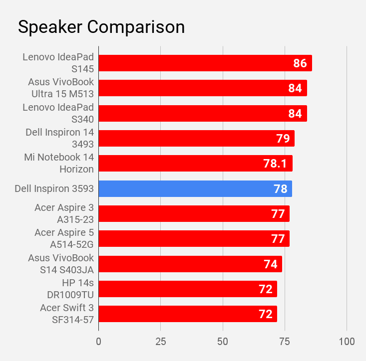 Dell Inspiron 3593 speaker sound compared with other laptops under Rs 60K price.